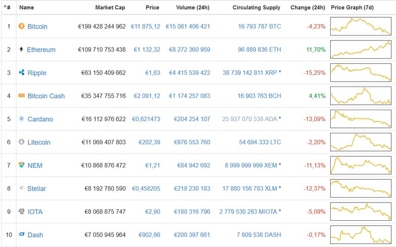 Bitcoin, o milagre do século XXI